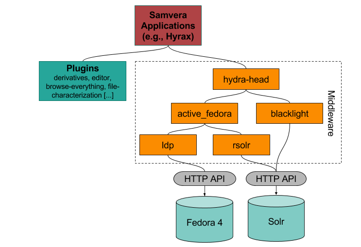 Samvera technology stack diagram