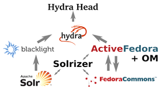 Early Hydra architecture